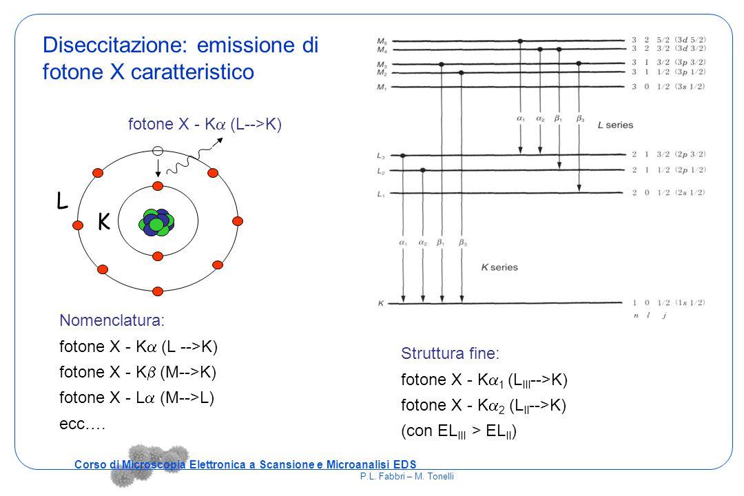 Diseccitazione: emissione di fotone X caratteristico L K fotone X - K  (L-->K) Nomenclatura: fotone X - K  (L -->K) fotone X - K  (M-->K) fotone X