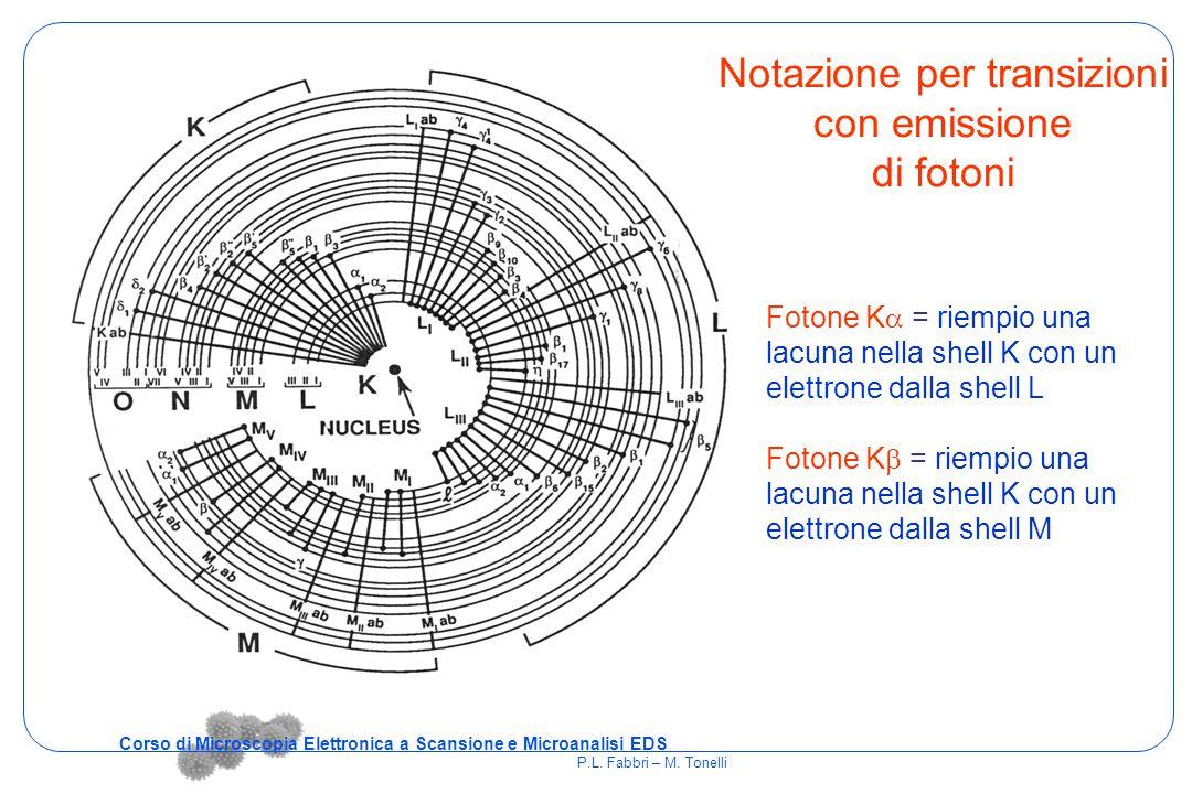 Notazione per transizioni con emissione di fotoni Fotone K  = riempio una lacuna nella shell K con un elettrone dalla shell L Fotone K  = riempio un