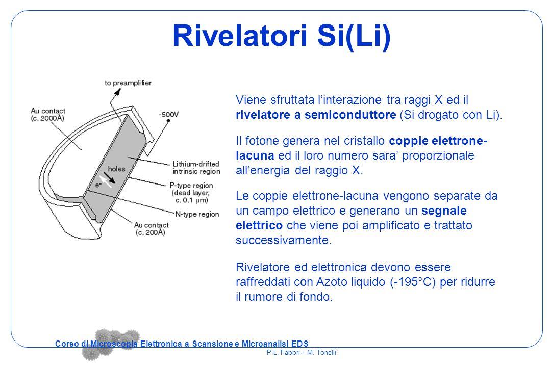 Rivelatori Si(Li) Viene sfruttata l'interazione tra raggi X ed il rivelatore a semiconduttore (Si drogato con Li). Il fotone genera nel cristallo copp
