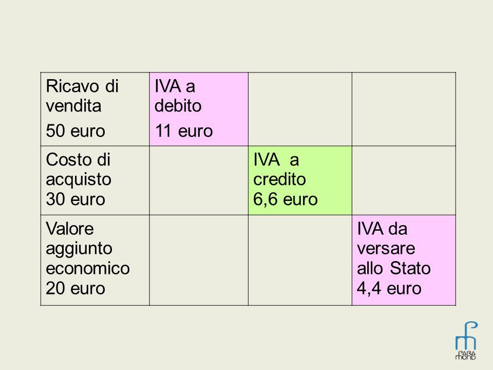 Ricavo di vendita 50 euro IVA a debito 11 euro Costo di acquisto 30 euro IVA a credito 6,6 euro Valore aggiunto economico 20 euro IVA da versare allo