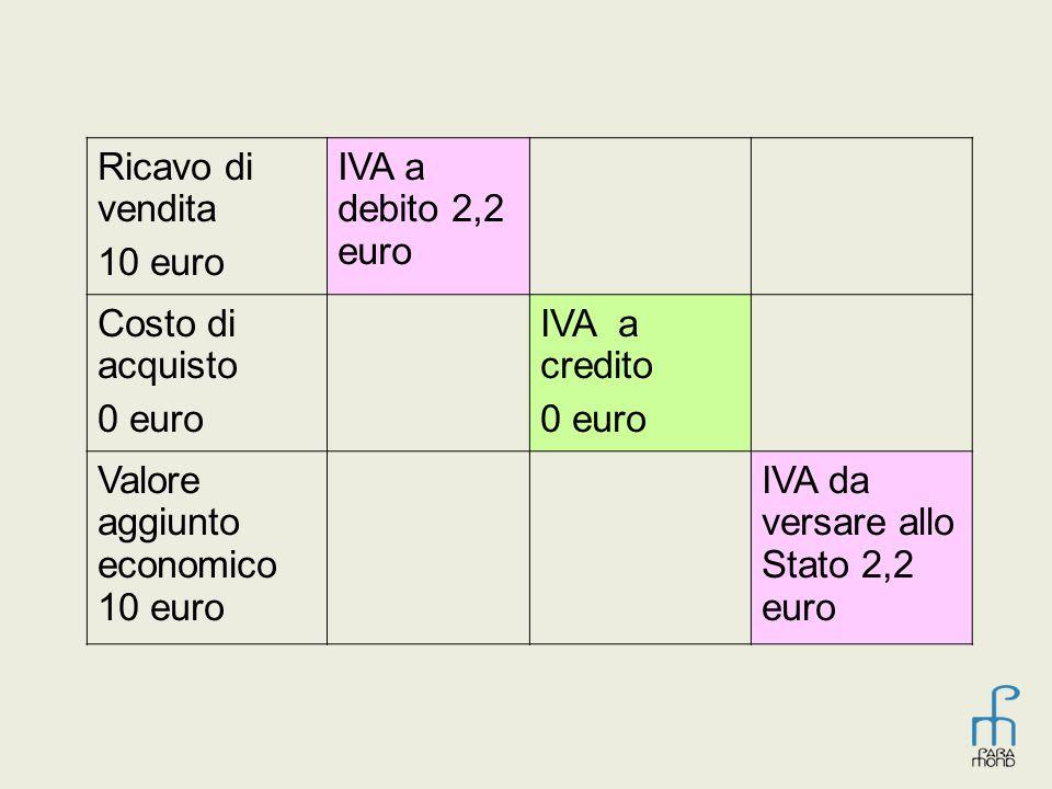 Ricavo di vendita 10 euro IVA a debito 2,2 euro Costo di acquisto 0 euro IVA a credito 0 euro Valore aggiunto economico 10 euro IVA da versare allo St