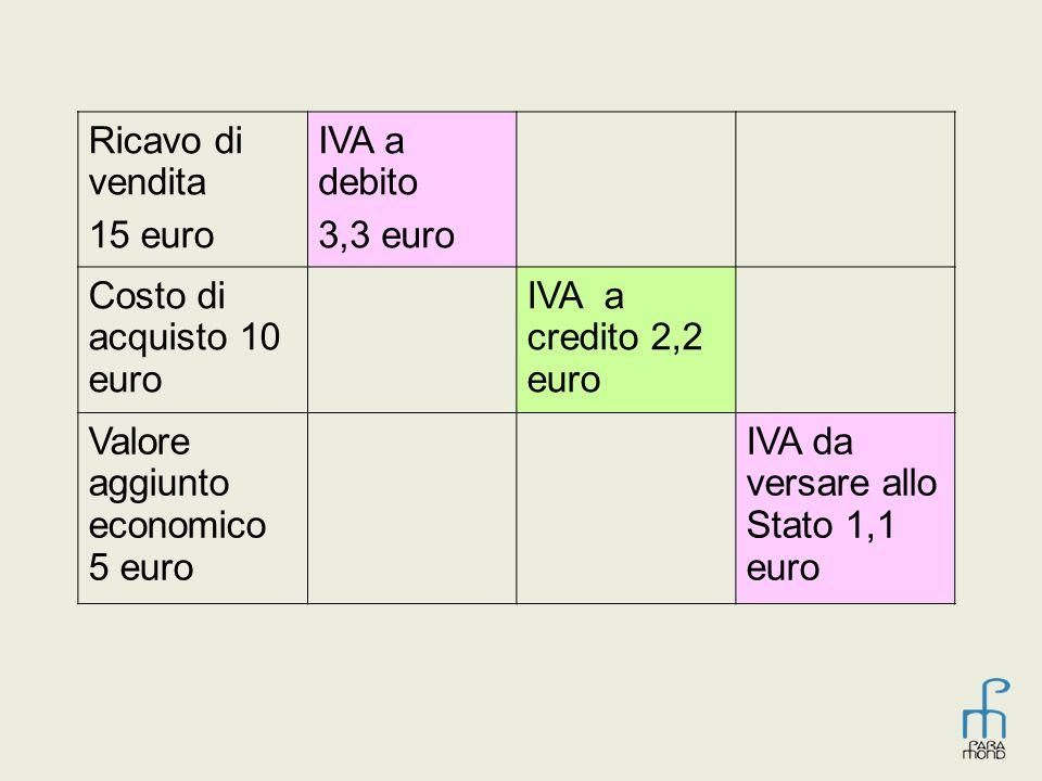 Ricavo di vendita 15 euro IVA a debito 3,3 euro Costo di acquisto 10 euro IVA a credito 2,2 euro Valore aggiunto economico 5 euro IVA da versare allo