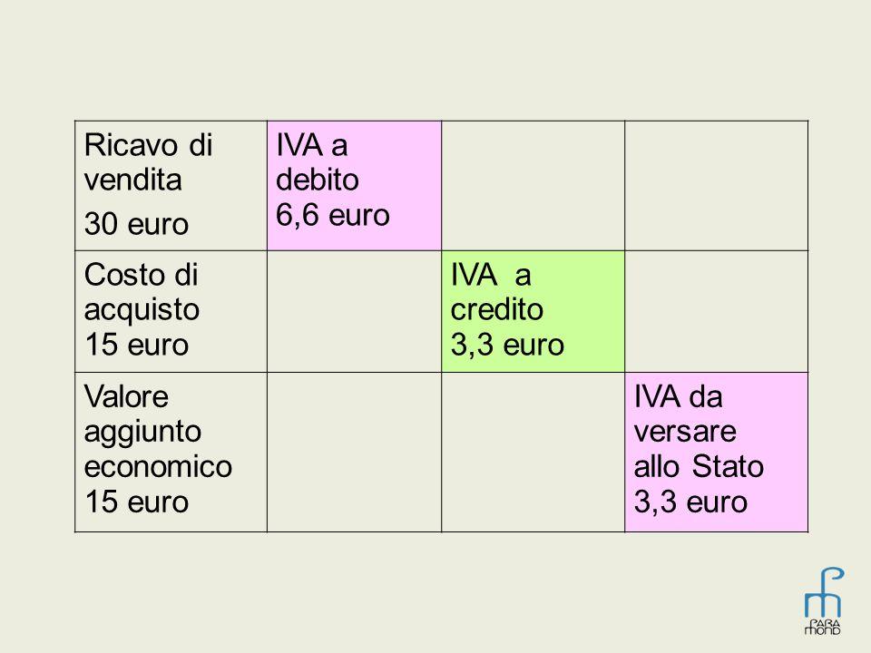 Ricavo di vendita 30 euro IVA a debito 6,6 euro Costo di acquisto 15 euro IVA a credito 3,3 euro Valore aggiunto economico 15 euro IVA da versare allo