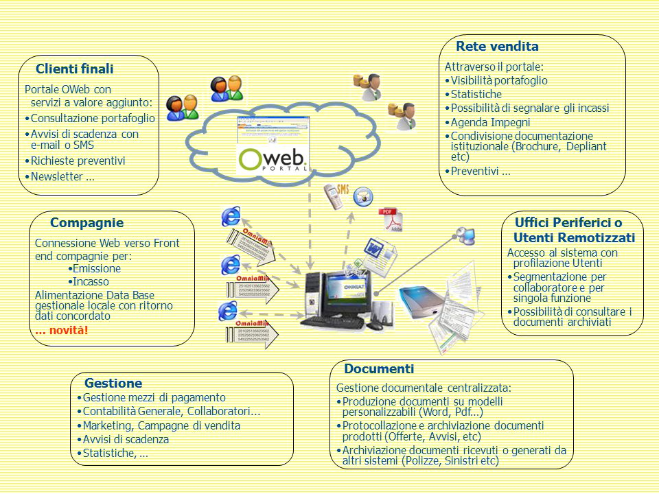 Clienti finali Portale OWeb con servizi a valore aggiunto: Consultazione portafoglio Avvisi di scadenza con e-mail o SMS Richieste preventivi Newslett