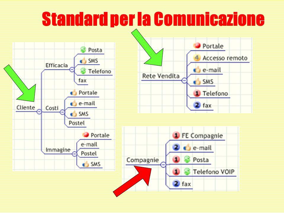 Standard per la Comunicazione