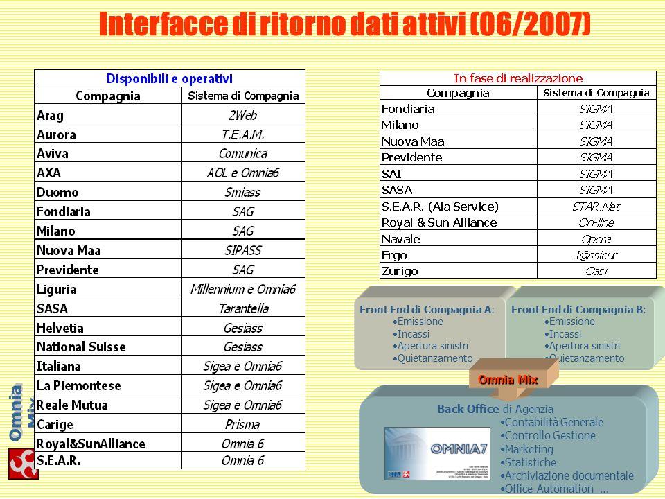 Interfacce di ritorno dati attivi (06/2007) Front End di Compagnia A: Emissione Incassi Apertura sinistri Quietanzamento Front End di Compagnia B: Emi