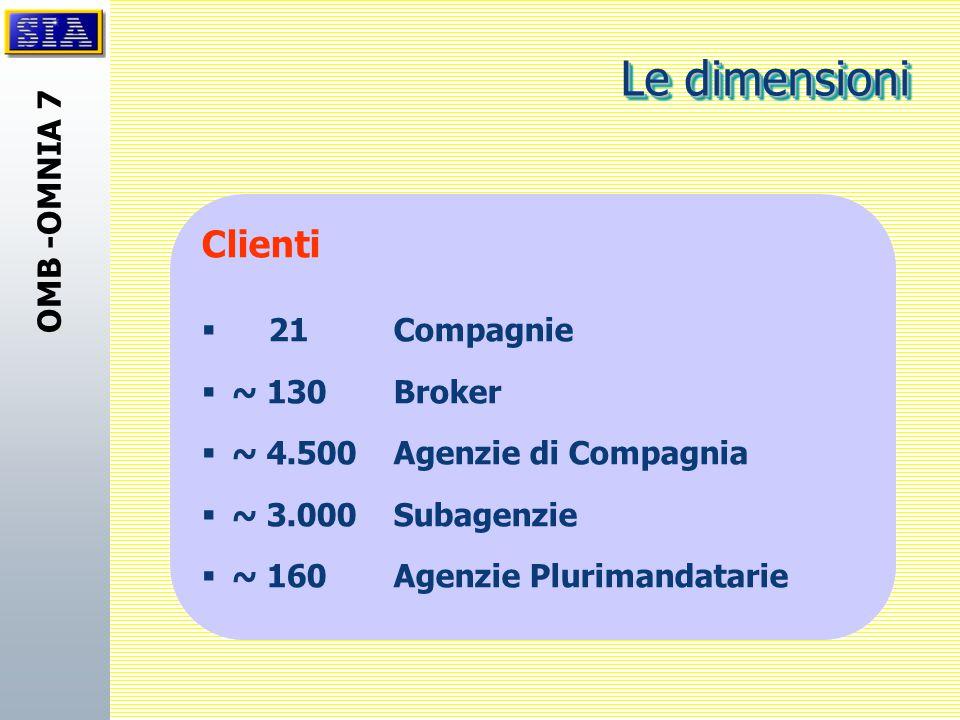 OMB -OMNIA 7 Clienti  21 Compagnie  ~ 130Broker  ~ 4.500 Agenzie di Compagnia  ~ 3.000Subagenzie  ~ 160 Agenzie Plurimandatarie Le dimensioni