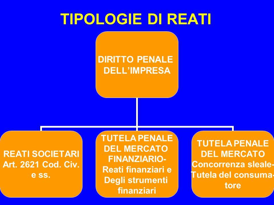 6 TIPOLOGIE DI REATI DIRITTO PENALE DELL'IMPRESA REATI SOCIETARI Art. 2621 Cod. Civ. e ss. TUTELA PENALE DEL MERCATO FINANZIARIO- Reati finanziari e D