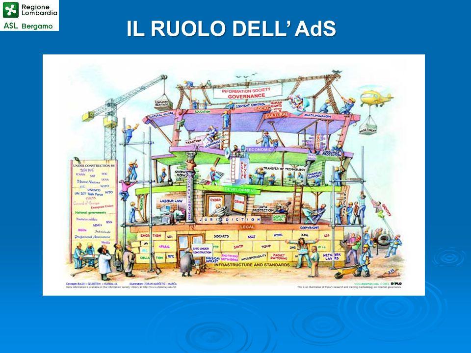 IL RUOLO DELL' AdS