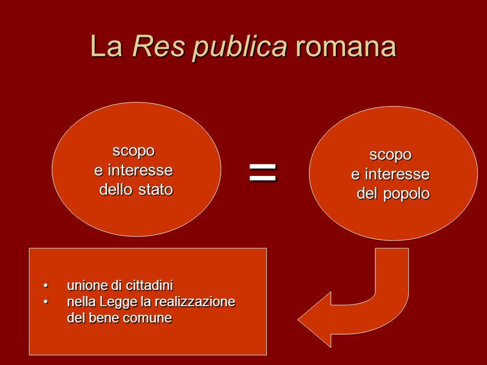 La Res publica romana scopo e interesse dello stato = scopo e interesse del popolo unione di cittadiniunione di cittadini nella Legge la realizzazione del bene comunenella Legge la realizzazione del bene comune