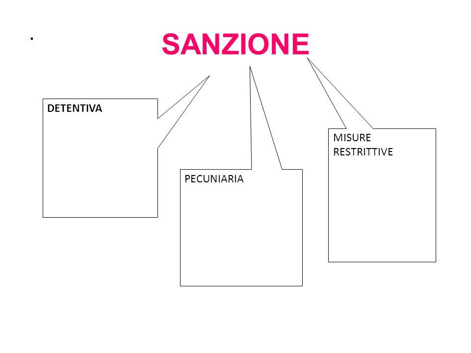 SANZIONE. DETENTIVA PECUNIARIA MISURE RESTRITTIVE