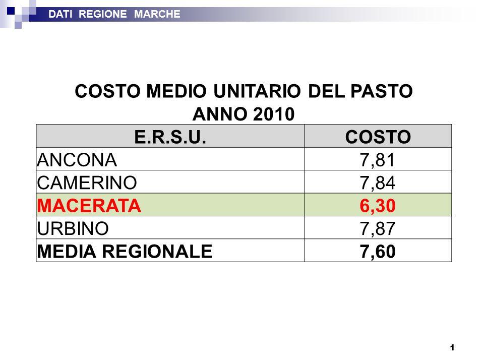 1 COSTO MEDIO UNITARIO DEL PASTO ANNO 2010 E.R.S.U.COSTO ANCONA7,81 CAMERINO7,84 MACERATA6,30 URBINO7,87 MEDIA REGIONALE7,60 DATI REGIONE MARCHE