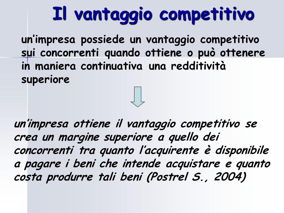 Il vantaggio competitivo il vantaggio competitivo è determinato dall'insieme dei punti di forza, espressi in termini di risorse e competenze (conoscenze e risorse esclusive, capacità distintive), che si detengono rispetto ai fattori critici di successo SUPERIORE CAPACITA' DI CONTENERE I COSTI CAPACITA' DI OFFRIRE QUALCOSA DI UNICO COME SI MANIFESTA?