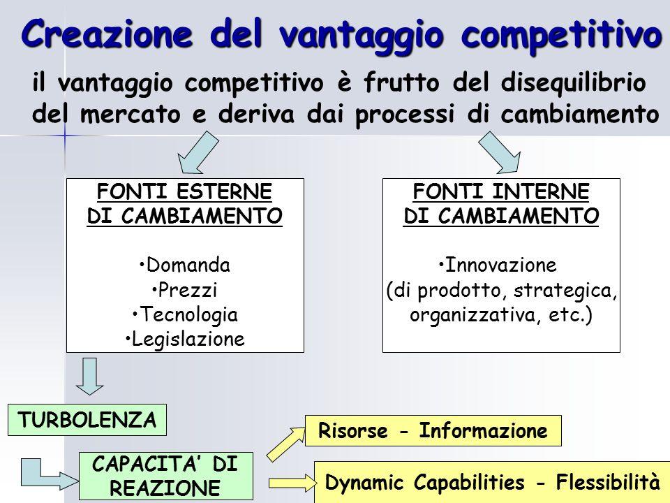 Creazione del vantaggio competitivo il vantaggio competitivo è frutto del disequilibrio del mercato e deriva dai processi di cambiamento FONTI ESTERNE DI CAMBIAMENTO Domanda Prezzi Tecnologia Legislazione TURBOLENZA CAPACITA' DI REAZIONE FONTI INTERNE DI CAMBIAMENTO Innovazione (di prodotto, strategica, organizzativa, etc.) Risorse - Informazione Dynamic Capabilities - Flessibilità