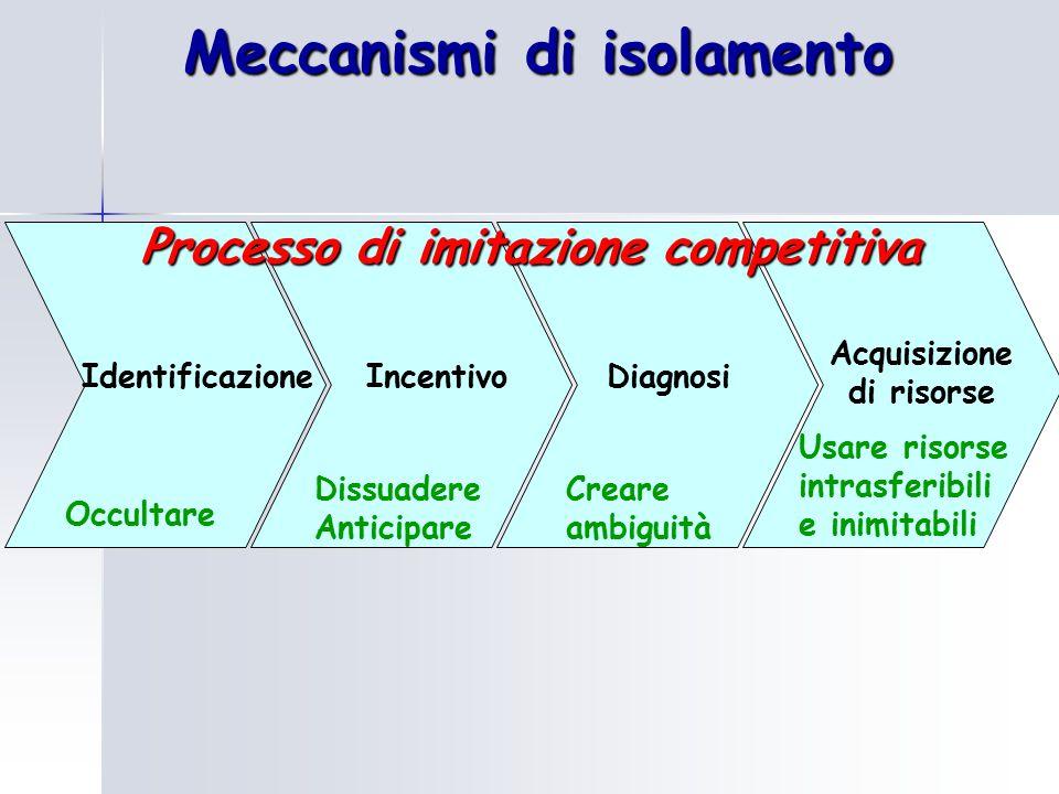 Meccanismi di isolamento IdentificazioneDiagnosiIncentivo Acquisizione di risorse Processo di imitazione competitiva Occultare Dissuadere Anticipare Creare ambiguità Usare risorse intrasferibili e inimitabili