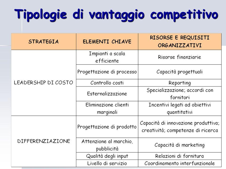 Le strategie competitive di Porter DIFFERENZIAZIONELEADERSHIP DI COSTO FOCALIZZAZIONE FONTE DEL VANTAGGIO COMPETITIVO BASSO COSTO DIFFERENZIAZIONE SETTORE SEGMENTO AMBITO COMPETITIVO