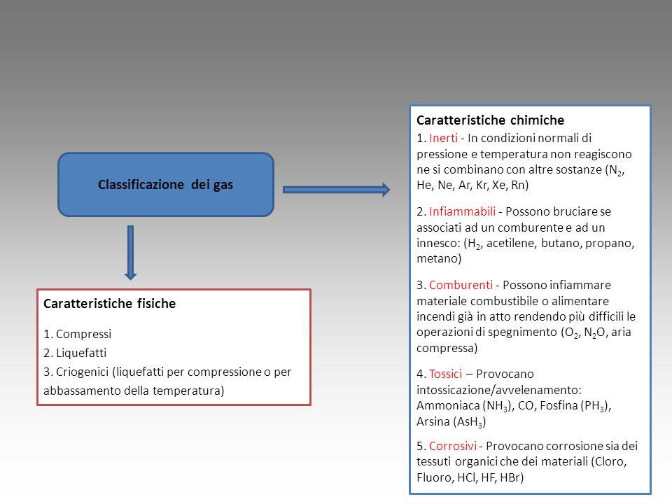 Caratteristiche fisiche 1. Compressi 2. Liquefatti 3. Criogenici (liquefatti per compressione o per abbassamento della temperatura) Caratteristiche ch