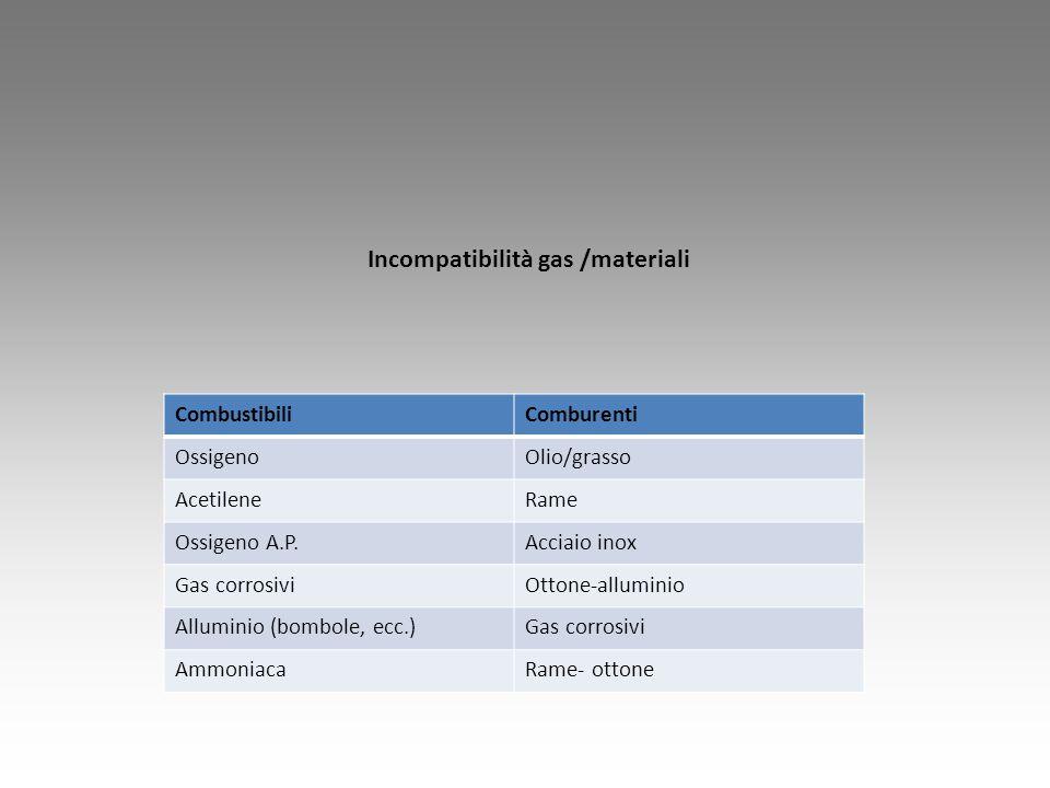 Incompatibilità gas /materiali CombustibiliComburenti OssigenoOlio/grasso AcetileneRame Ossigeno A.P.Acciaio inox Gas corrosiviOttone-alluminio Allumi