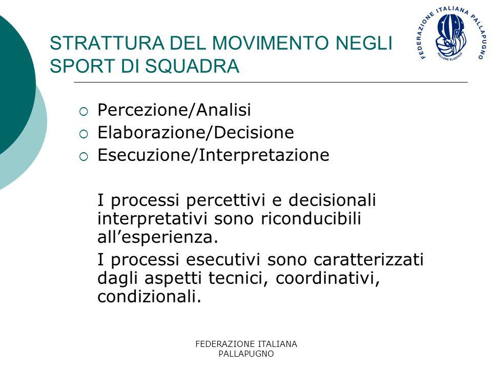 FEDERAZIONE ITALIANA PALLAPUGNO METODOLOGIA DIDATTICA Nell'insegnamento delle abilità tattiche occorre distinguere tra:  Variabilità dell'esecuzione  Variabilità della situazione
