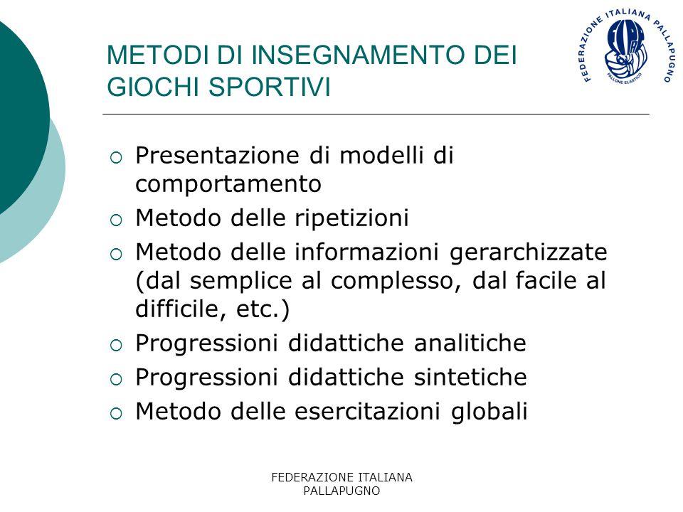 FEDERAZIONE ITALIANA PALLAPUGNO SUCCESSIONE METODOLOGICA DELL'INSEGNAMENTO  Abilità motorie sportive  Variazione delle abilità  Adattamento delle abilità  Utilizzo creativo delle abilità