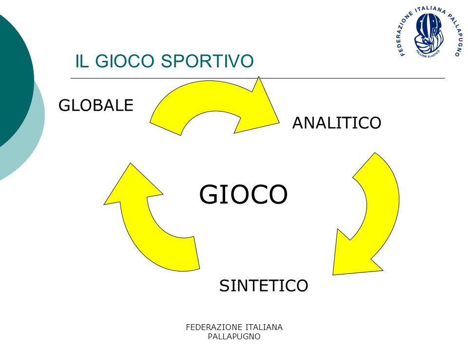 FEDERAZIONE ITALIANA PALLAPUGNO INDICAZIONI PER MIGLIORARE L'APPRENDIMENTO  Cambiare le condizioni esterne (campo più piccolo,pallone più leggero, etc.)  Eseguire esercizi in stato di affaticamento
