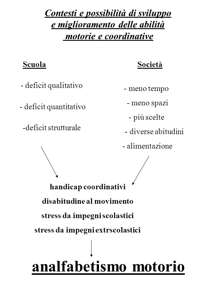 Contesti e possibilità di sviluppo e miglioramento delle abilità motorie e coordinative Scuola - deficit qualitativo - deficit quantitativo -deficit s