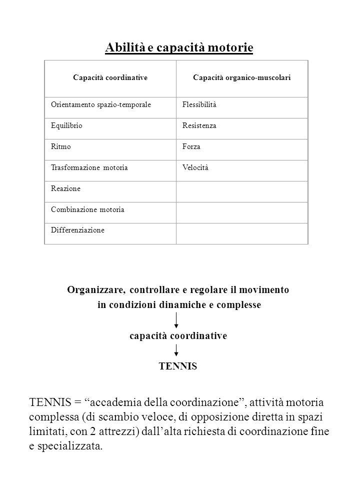 Organizzare, controllare e regolare il movimento in condizioni dinamiche e complesse capacità coordinative TENNIS Capacità coordinative Capacità organ