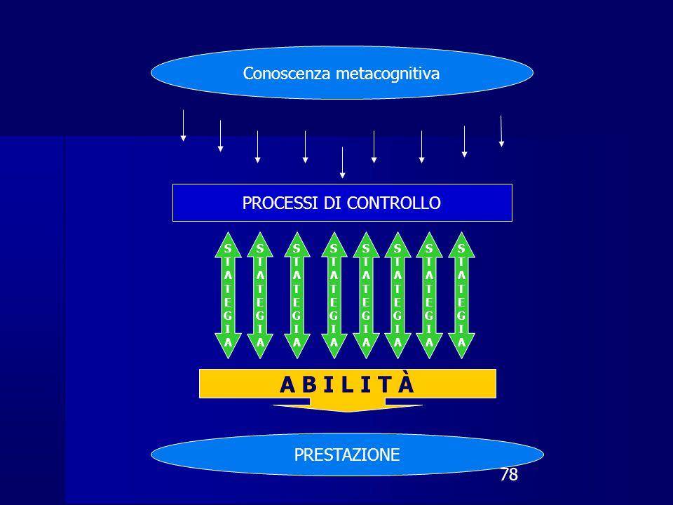 78 Conoscenza metacognitiva PROCESSI DI CONTROLLO STATEGIASTATEGIA STATEGIASTATEGIA STATEGIASTATEGIA STATEGIASTATEGIA STATEGIASTATEGIA STATEGIASTATEGIA STATEGIASTATEGIA STATEGIASTATEGIA A B I L I T À PRESTAZIONE