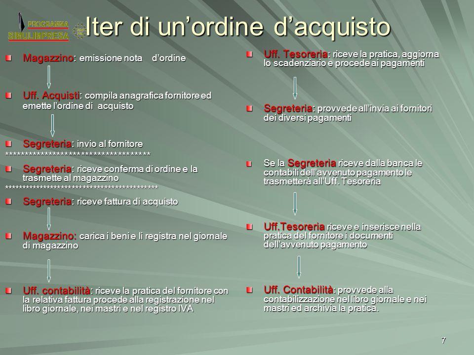7 Iter di un'ordine d'acquisto Magazzino: emissione nota d'ordine Uff. Acquisti: compila anagrafica fornitore ed emette l'ordine di acquisto Segreteri