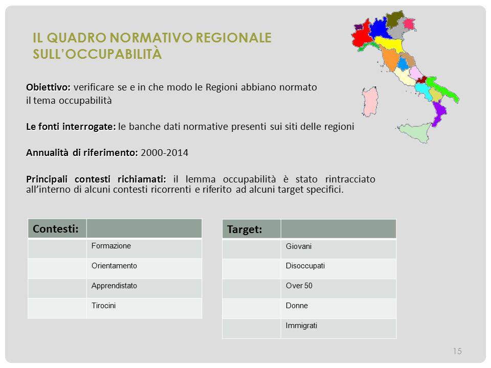 IL QUADRO NORMATIVO REGIONALE SULL'OCCUPABILITÀ Obiettivo: Obiettivo: verificare se e in che modo le Regioni abbiano normato il tema occupabilità Le f