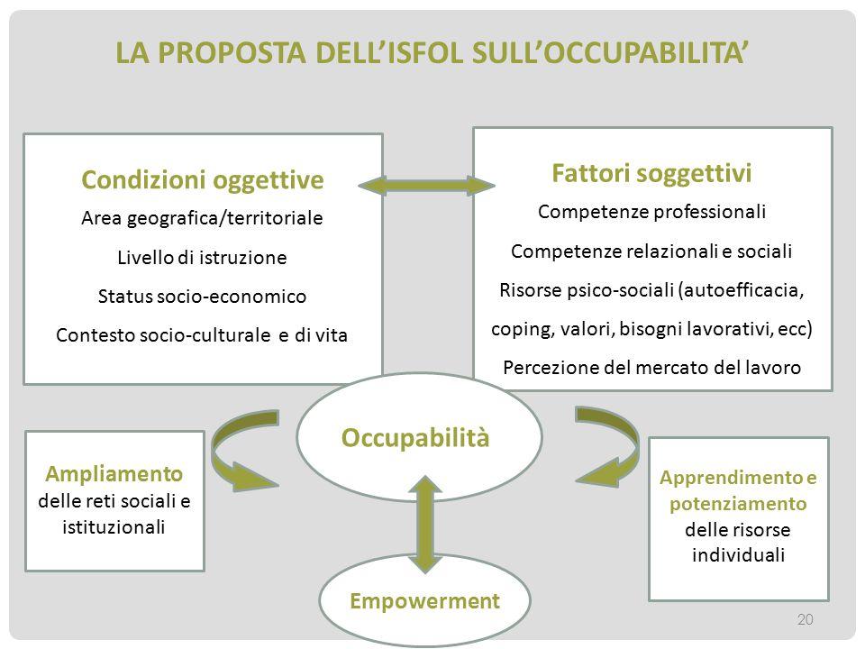 LA PROPOSTA DELL'ISFOL SULL'OCCUPABILITA' Condizioni oggettive Area geografica/territoriale Livello di istruzione Status socio-economico Contesto soci