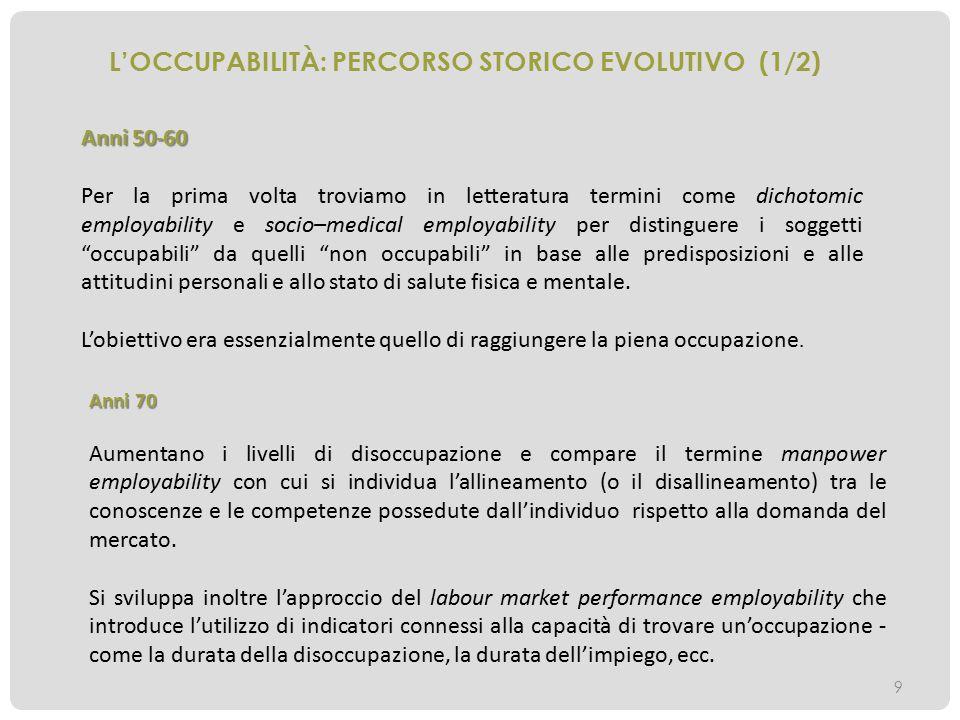 L'OCCUPABILITÀ: PERCORSO STORICO EVOLUTIVO (1/2) Anni 50-60 Per la prima volta troviamo in letteratura termini come dichotomic employability e socio–m