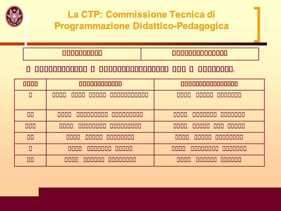 6 La CTP: Commissione Tecnica di Programmazione Didattico-Pedagogica Studenti eletti con diritto di voto Uditori : Studenti eletti e studenti rappresentanti di ogni anno.