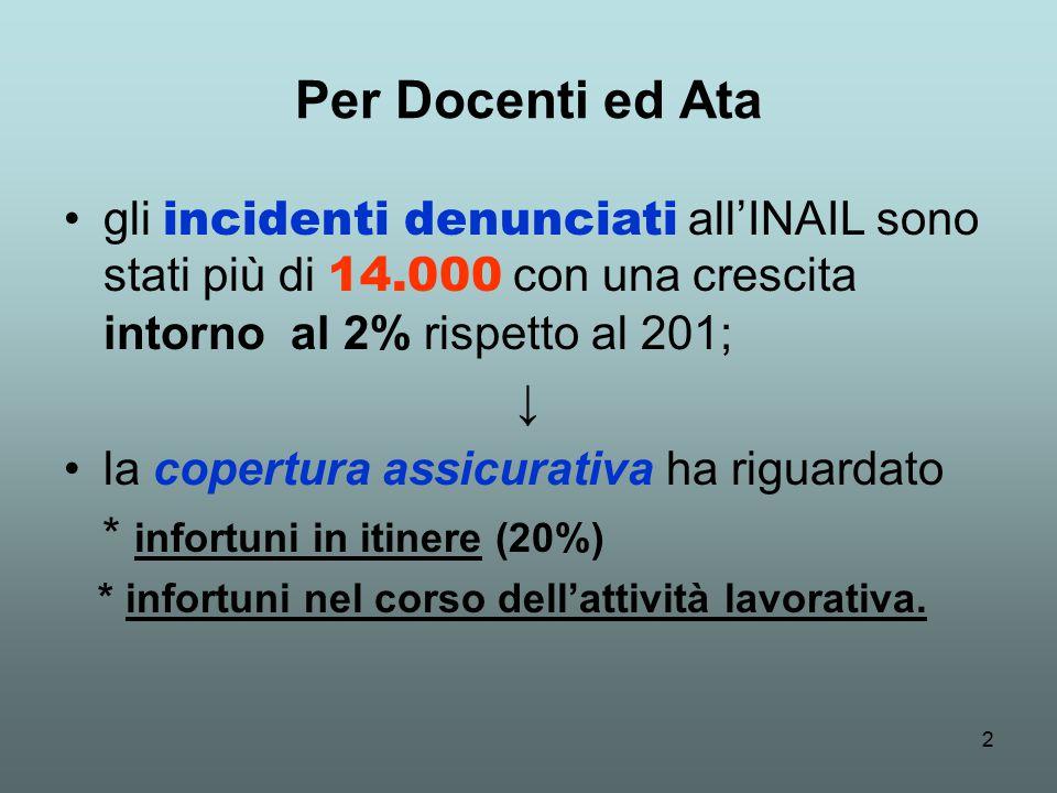 2 Per Docenti ed Ata gli incidenti denunciati all'INAIL sono stati più di 14.000 con una crescita intorno al 2% rispetto al 201; ↓ la copertura assicurativa ha riguardato * infortuni in itinere (20%) * infortuni nel corso dell'attività lavorativa.