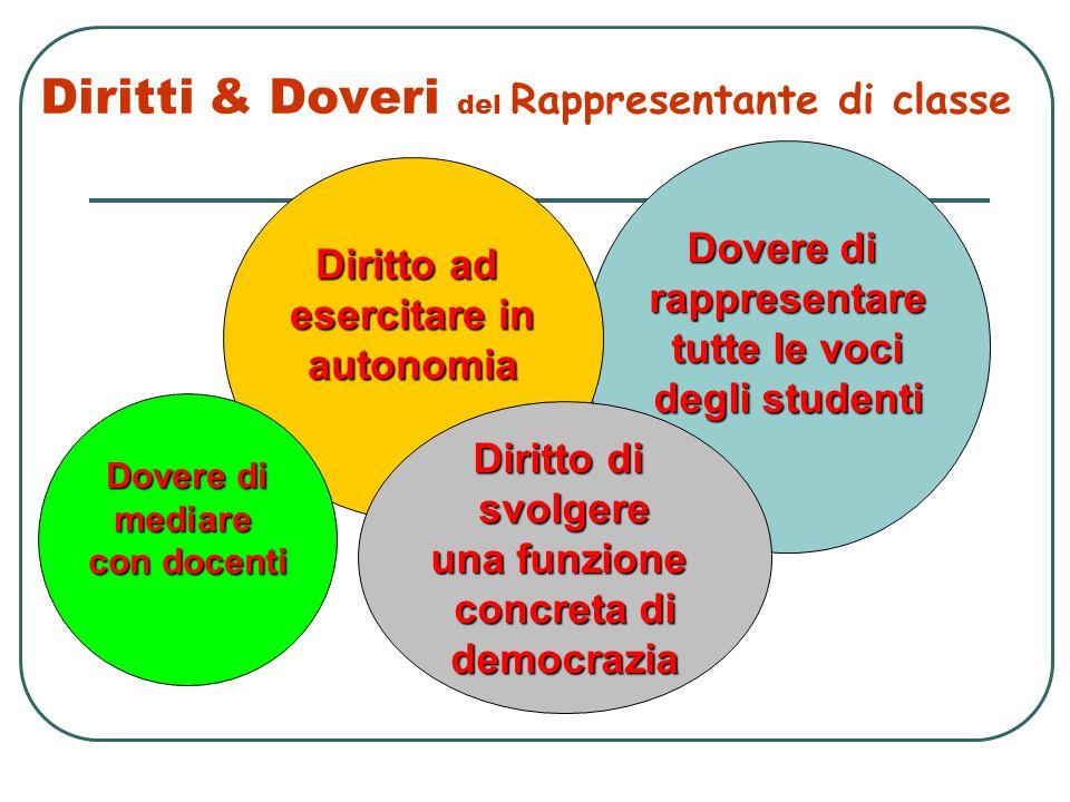 Diritti & Doveri del Rappresentante di classe Dovere di rappresentare tutte le voci degli studenti Diritto ad esercitare in autonomia Diritto di svolg