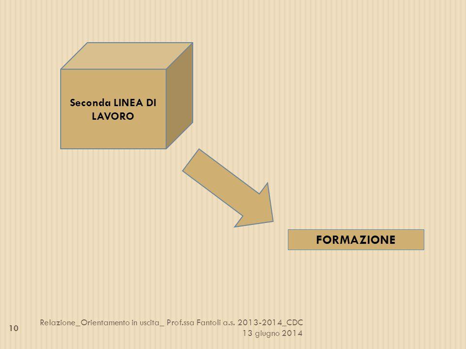 Seconda LINEA DI LAVORO FORMAZIONE 10 Relazione_Orientamento in uscita_ Prof.ssa Fantoli a.s. 2013-2014_CDC 13 giugno 2014