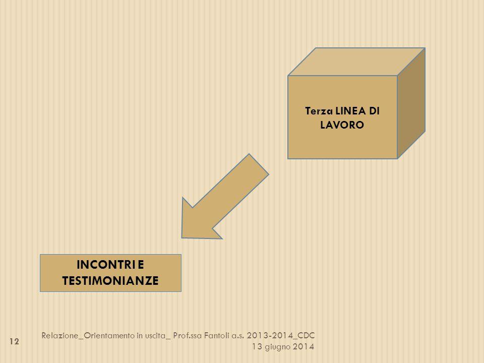 Terza LINEA DI LAVORO INCONTRI E TESTIMONIANZE 12 Relazione_Orientamento in uscita_ Prof.ssa Fantoli a.s. 2013-2014_CDC 13 giugno 2014