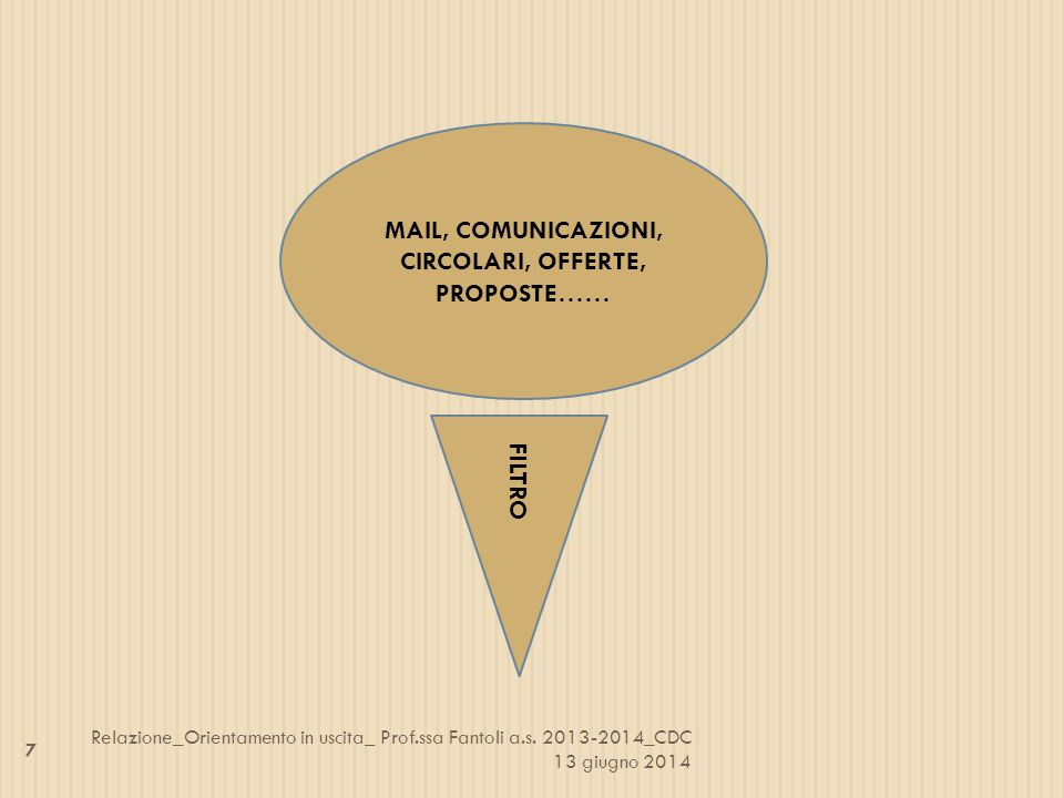 MAIL, COMUNICAZIONI, CIRCOLARI, OFFERTE, PROPOSTE…… FILTRO 7 Relazione_Orientamento in uscita_ Prof.ssa Fantoli a.s. 2013-2014_CDC 13 giugno 2014