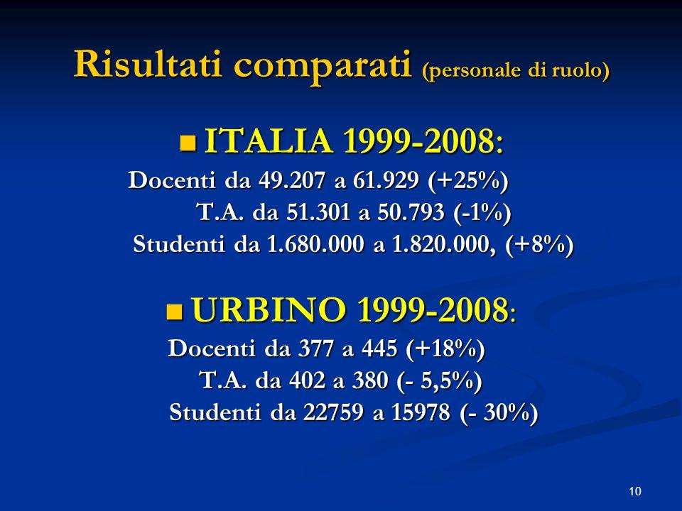 10 Risultati comparati (personale di ruolo) ITALIA 1999-2008 : ITALIA 1999-2008 : Docenti da 49.207 a 61.929 (+25%) T.A.