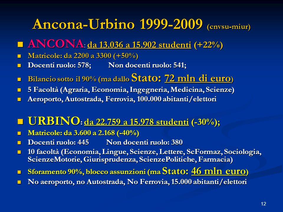 12 Ancona-Urbino 1999-2009 (cnvsu-miur) ANCONA : da 13.036 a 15.902 studenti (+22%) ANCONA : da 13.036 a 15.902 studenti (+22%) Matricole: da 2200 a 3300 (+50%) Matricole: da 2200 a 3300 (+50%) Docenti ruolo: 578; Non docenti ruolo: 541; Docenti ruolo: 578; Non docenti ruolo: 541; Bilancio sotto il 90% (ma dallo Stato: 72 mln di euro ) Bilancio sotto il 90% (ma dallo Stato: 72 mln di euro ) 5 Facoltà (Agraria, Economia, Ingegneria, Medicina, Scienze) 5 Facoltà (Agraria, Economia, Ingegneria, Medicina, Scienze) Aeroporto, Autostrada, Ferrovia, 100.000 abitanti/elettori Aeroporto, Autostrada, Ferrovia, 100.000 abitanti/elettori URBINO : da 22.759 a 15.978 studenti (-30%); URBINO : da 22.759 a 15.978 studenti (-30%); Matricole: da 3.600 a 2.168 (-40%) Matricole: da 3.600 a 2.168 (-40%) Docenti ruolo: 445 Non docenti ruolo: 380 Docenti ruolo: 445 Non docenti ruolo: 380 10 facoltà (Economia, Lingue, Scienze, Lettere, ScFormaz, Sociologia, ScienzeMotorie, Giurisprudenza, ScienzePolitiche, Farmacia) 10 facoltà (Economia, Lingue, Scienze, Lettere, ScFormaz, Sociologia, ScienzeMotorie, Giurisprudenza, ScienzePolitiche, Farmacia) Sforamento 90%, blocco assunzioni (ma Stato: 46 mln euro ) Sforamento 90%, blocco assunzioni (ma Stato: 46 mln euro ) No aeroporto, no Autostrada, No Ferrovia, 15.000 abitanti/elettori No aeroporto, no Autostrada, No Ferrovia, 15.000 abitanti/elettori