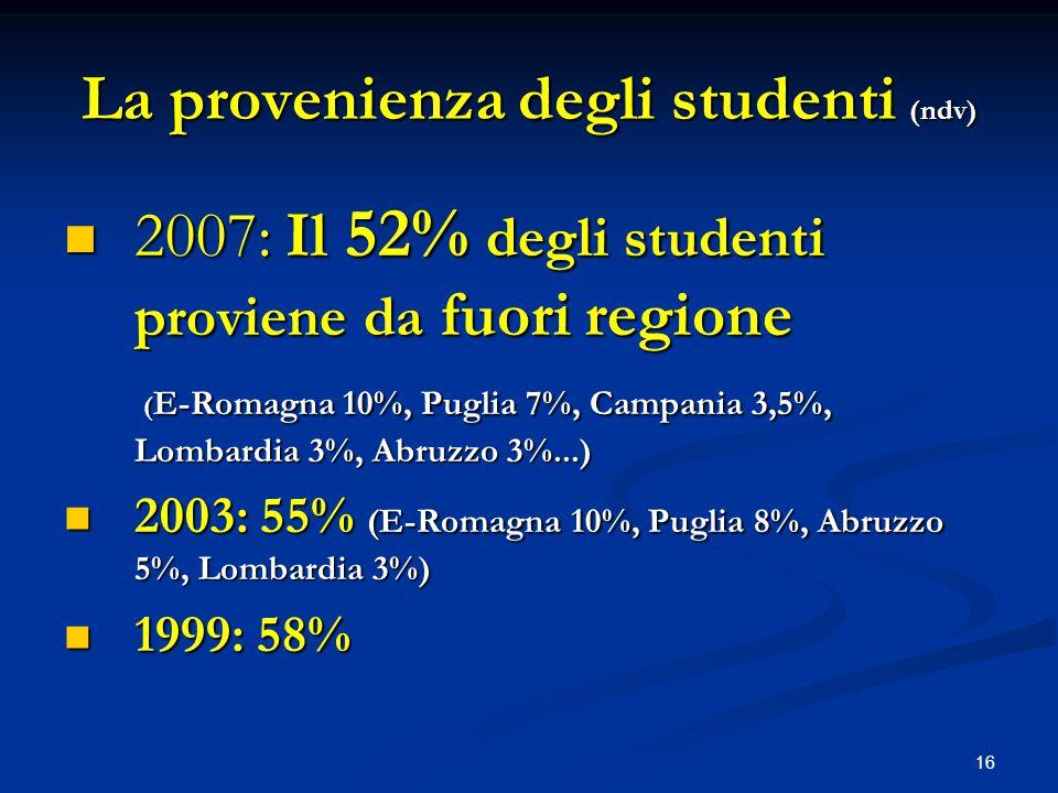 16 La provenienza degli studenti (ndv) 2007: Il 52% degli studenti proviene da fuori regione 2007: Il 52% degli studenti proviene da fuori regione ( E-Romagna 10%, Puglia 7%, Campania 3,5%, Lombardia 3%, Abruzzo 3%...) ( E-Romagna 10%, Puglia 7%, Campania 3,5%, Lombardia 3%, Abruzzo 3%...) 2003: 55% (E-Romagna 10%, Puglia 8%, Abruzzo 5%, Lombardia 3%) 2003: 55% (E-Romagna 10%, Puglia 8%, Abruzzo 5%, Lombardia 3%) 1999: 58% 1999: 58%