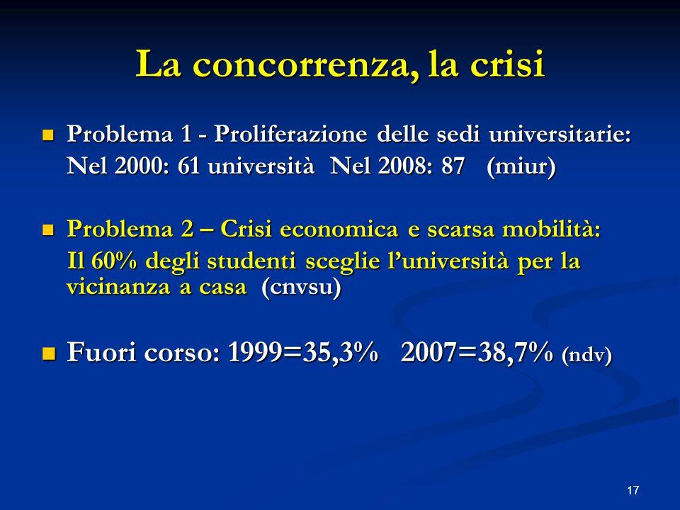 17 La concorrenza, la crisi Problema 1 - Proliferazione delle sedi universitarie: Problema 1 - Proliferazione delle sedi universitarie: Nel 2000: 61 università Nel 2008: 87 (miur) Problema 2 – Crisi economica e scarsa mobilità: Problema 2 – Crisi economica e scarsa mobilità: Il 60% degli studenti sceglie l'università per la vicinanza a casa (cnvsu) Il 60% degli studenti sceglie l'università per la vicinanza a casa (cnvsu) Fuori corso: 1999=35,3% 2007=38,7% (ndv) Fuori corso: 1999=35,3% 2007=38,7% (ndv)
