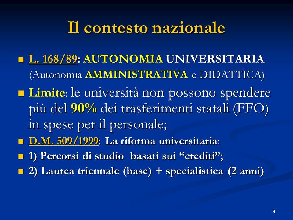 4 Il contesto nazionale L.168/89: AUTONOMIA UNIVERSITARIA L.