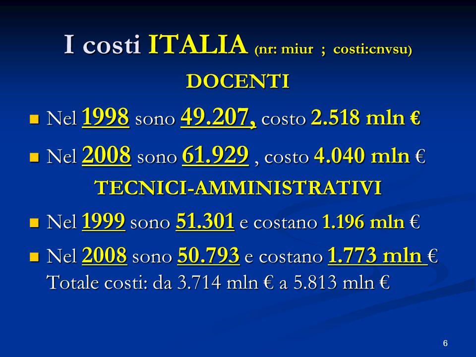 6 I costi ITALIA ( nr: miur ; costi:cnvsu ) DOCENTI Nel 1998 sono 49.207, costo 2.518 mln € Nel 1998 sono 49.207, costo 2.518 mln € Nel 2008 sono 61.929, costo 4.040 mln € Nel 2008 sono 61.929, costo 4.040 mln €TECNICI-AMMINISTRATIVI Nel 1999 sono 51.301 e costano 1.196 mln € Nel 1999 sono 51.301 e costano 1.196 mln € Nel 2008 sono 50.793 e costano 1.773 mln € Totale costi: da 3.714 mln € a 5.813 mln € Nel 2008 sono 50.793 e costano 1.773 mln € Totale costi: da 3.714 mln € a 5.813 mln €