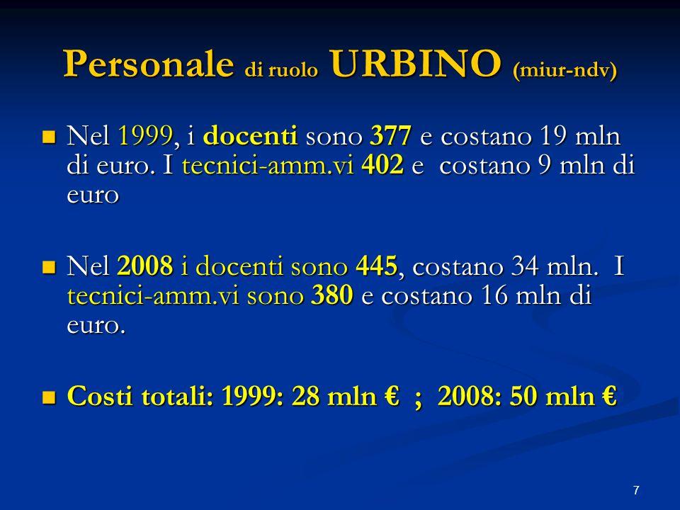 7 Personale di ruolo URBINO (miur-ndv) Nel 1999, i docenti sono 377 e costano 19 mln di euro.