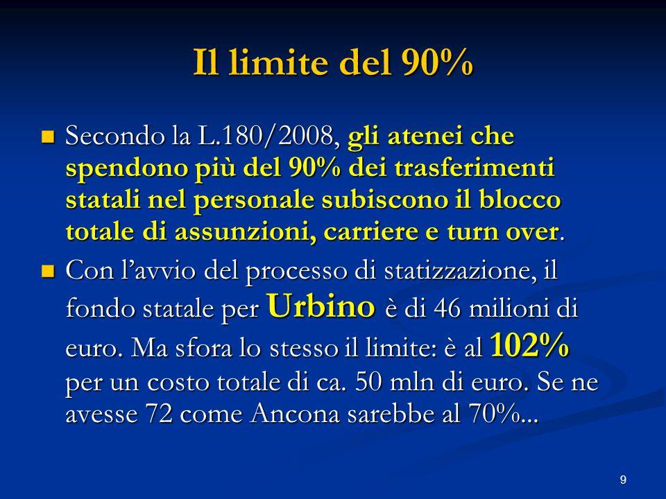9 Il limite del 90% Secondo la L.180/2008, gli atenei che spendono più del 90% dei trasferimenti statali nel personale subiscono il blocco totale di assunzioni, carriere e turn over.