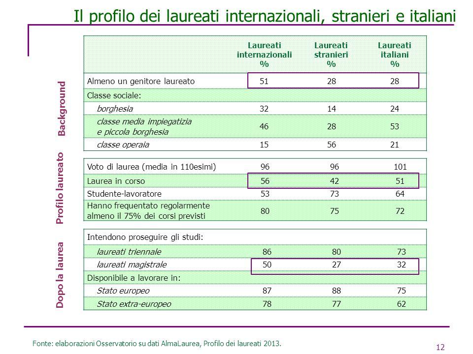12 Il profilo dei laureati internazionali, stranieri e italiani Fonte: elaborazioni Osservatorio su dati AlmaLaurea, Profilo dei laureati 2013. Laurea