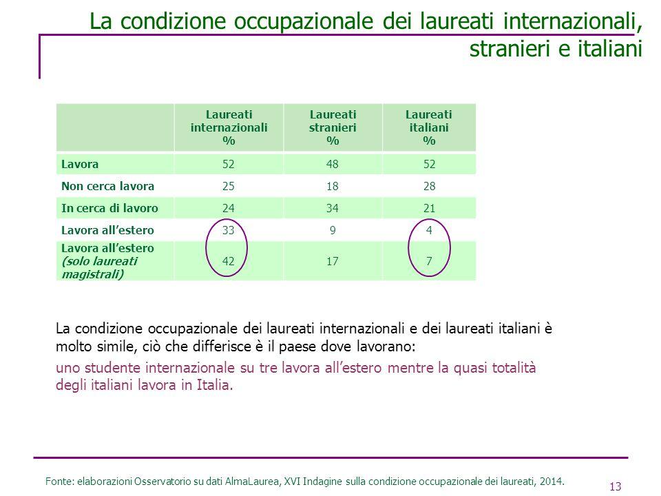 13 La condizione occupazionale dei laureati internazionali, stranieri e italiani Fonte: elaborazioni Osservatorio su dati AlmaLaurea, XVI Indagine sul