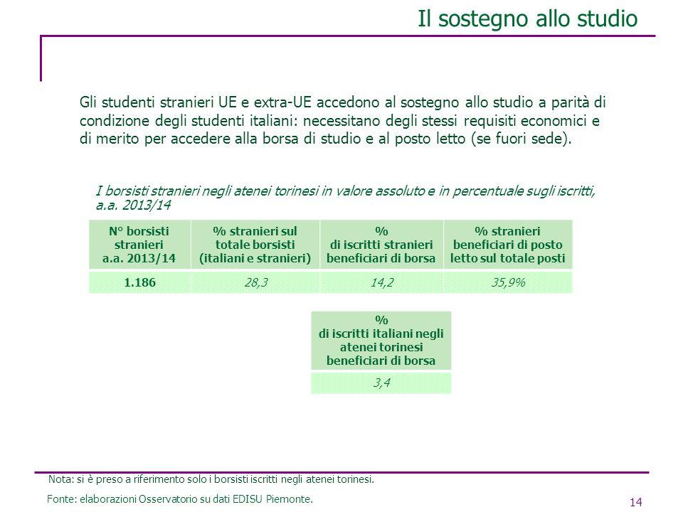 Il sostegno allo studio 14 Gli studenti stranieri UE e extra-UE accedono al sostegno allo studio a parità di condizione degli studenti italiani: neces