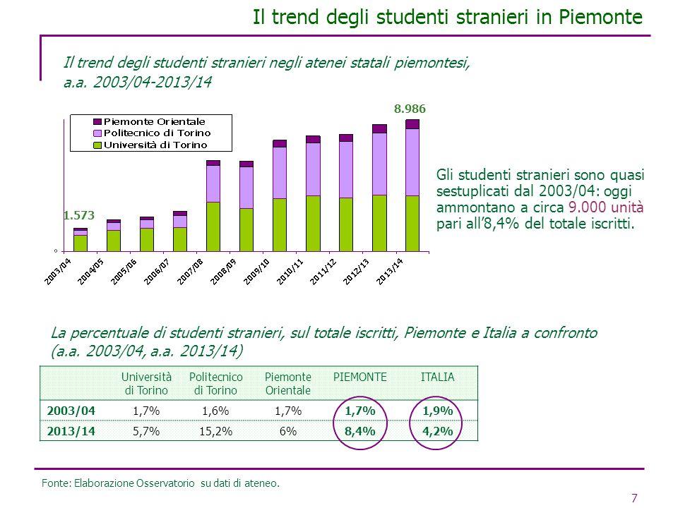 7 Il trend degli studenti stranieri in Piemonte Il trend degli studenti stranieri negli atenei statali piemontesi, a.a. 2003/04-2013/14 Gli studenti s